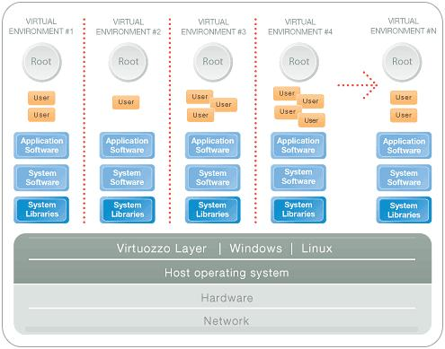 host virtualization - container (also called vps)